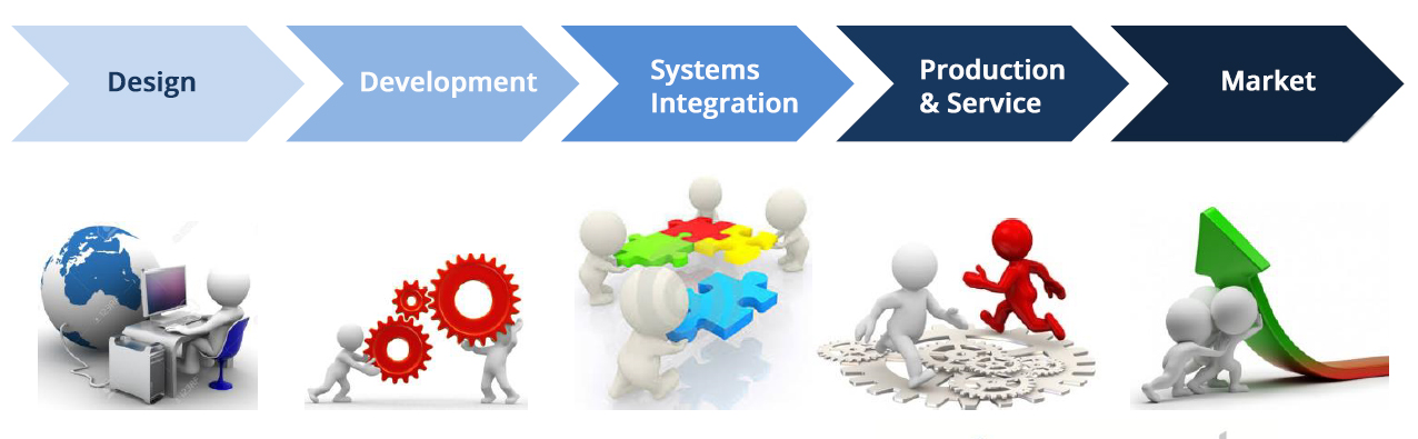 Towards the full integration of Digital Engineering, IT and Automation