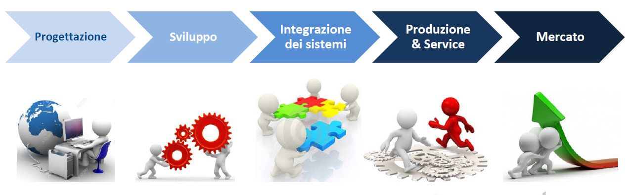 Verso la completa integrazione digitale tra Engineering IT e Automazione